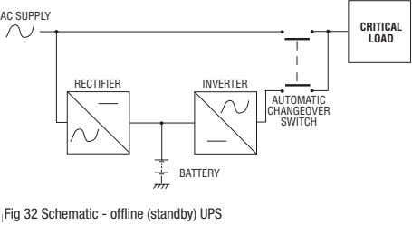 AC SUPPLY CRITICAL LOAD RECTIFIER INVERTER AUTOMATIC CHANGEOVER SWITCH BATTERY Fig 32 Schematic - offline