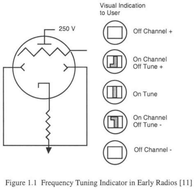 Electric 6AL7-GT tube shown in Figure 1.1 was 10 Volts. The applicability of feedback amplifier theory