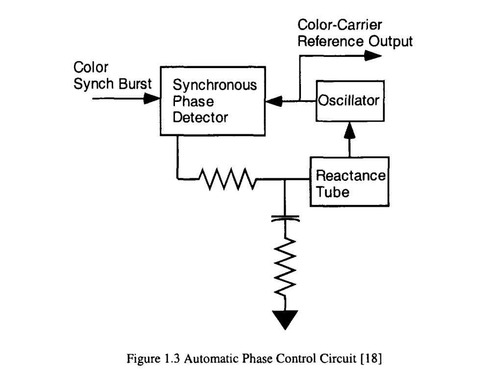 seconds for an oscillator frequency offset of 2.5 kHz [18]. By 1959, analog phase-locked loop theory