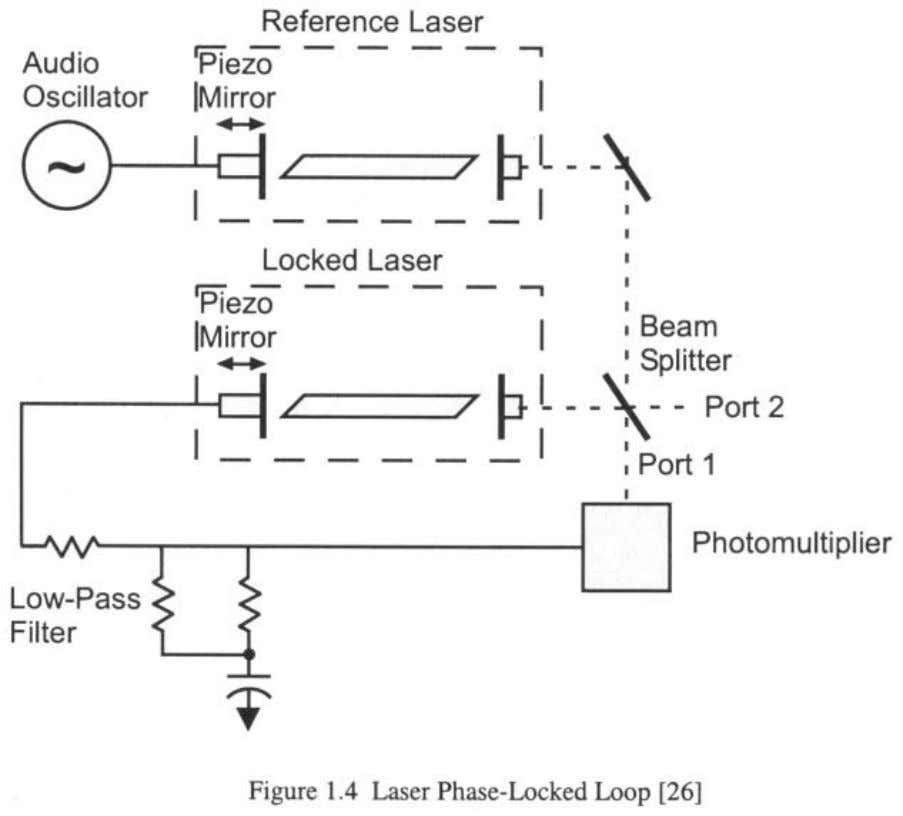 1.4. or frequency noise of a high-powered oscillator, 3) as Helium-neon lasers were locked in quadrature