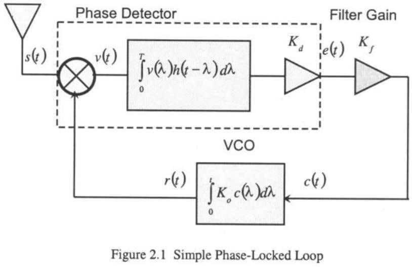 these two parameters affect the performance of the loop. The phase detector for a PLL measures