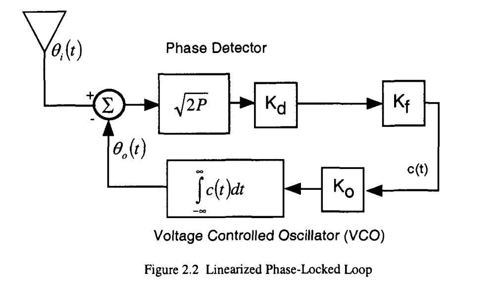 signal is included within the phase detector. of the The output of the phase detector, represents