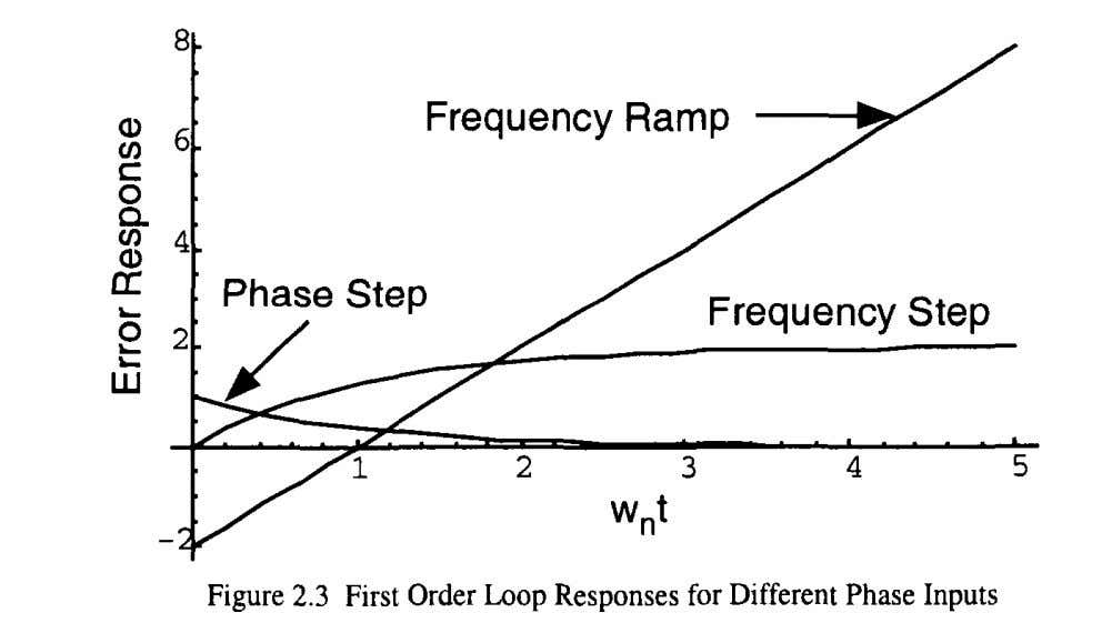 amplitude value will change the time response of the system. Often a limiter is placed ahead