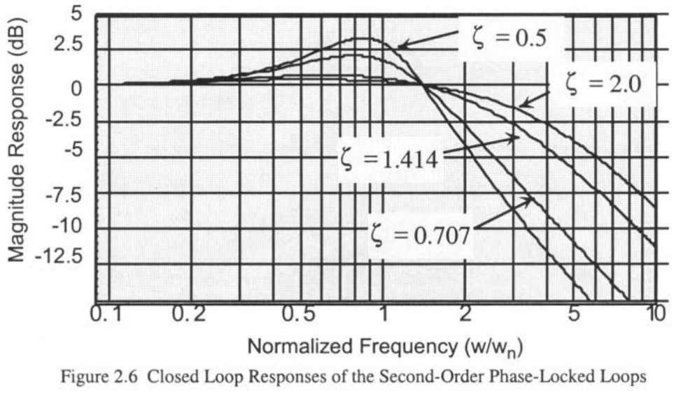 factors, This is illustrated by Figure 2.6 which shows the Note how the closed loop response