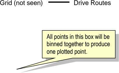 Grid (not seen) Drive Routes All points in this box will be binned together to produce