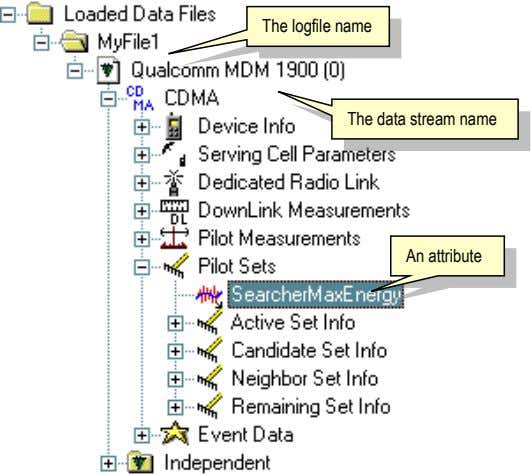 The logfile name The data stream name An attribute