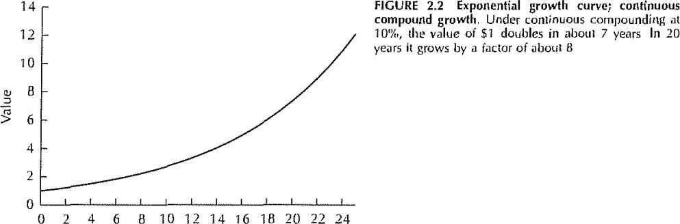 14 FIGURE 2.2 Expollential growth curve; cOllfinuous compoUlld growth, Under conl;nuotls compounding at 12
