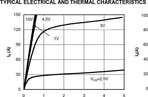 TYPICAL ELECTRICAL AND THERMAL CHARACTERISTICS 150 100 10V 4.5V 3V 120 80 7V 90 60