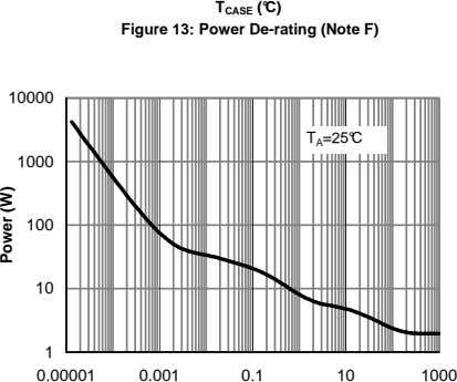 T CASE (°C) Figure 13: Power De-rating (Note F) 10000 T A =25°C 1000 17