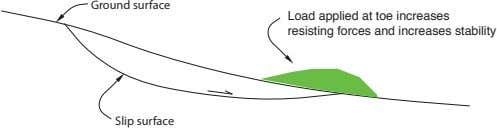 Ground surface Load applied at toe increases resisting forces and increases stability Slip surface