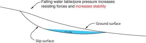 Falling water table/pore pressure increases resisting forces and increases stability Ground surface Slip surface