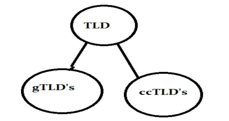o TLD's (Top Level Domain) are split into two types as follows. Shikhar Verma