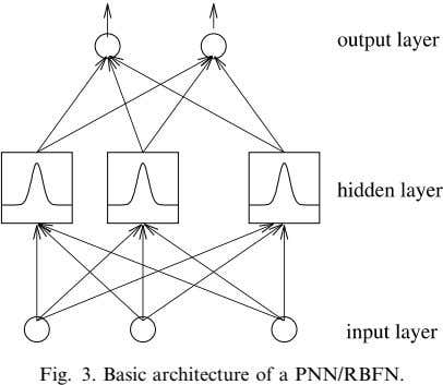 Fig. 3. Basic architecture of a PNN/RBFN.