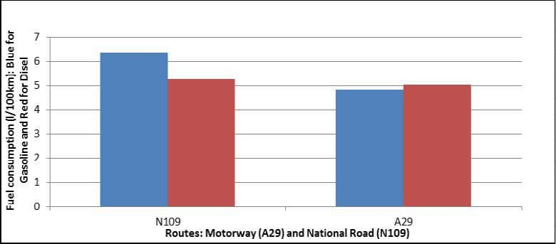 EWGT2012 – Compendium of Papers 7 Figure 5 – Fuel estimation for two different routes: EN109