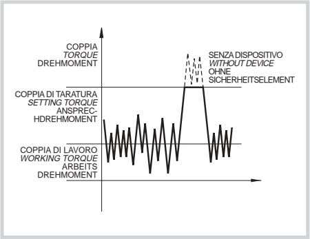 COPPIA TORQUE SENZA DISPOSITIVO DREHMOMENT WITHOUT DEVICE OHNE SICHERHEITSELEMENT COPPIA DI TARATURA SETTING