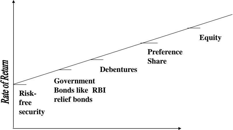 Equity Preference Share Debentures Risk- Government Bonds like RBI relief bonds free security