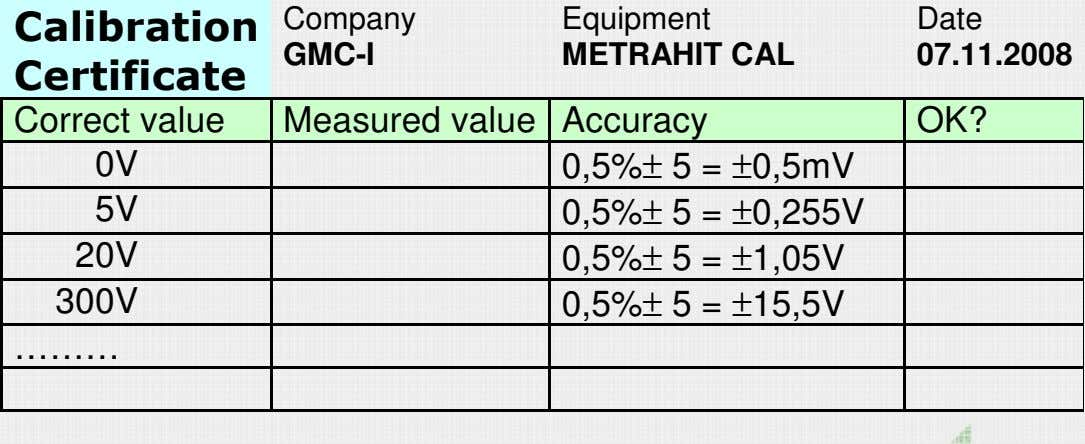 Calibration Company GMC-I Equipment METRAHIT CAL Date 07.11.2008 Certificate Correct value Measured value