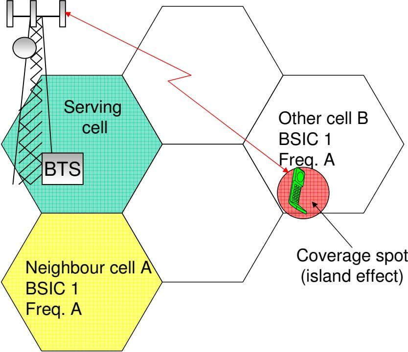 Serving cell Other cell B BSIC 1 Freq. A BTS Neighbour cell A BSIC 1