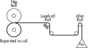 roll must be exactly the same as that of the material. Note: The rope should pass
