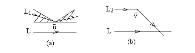 ) since there are infinite many straight lines parallel L Fig. 2 . 1 ( L