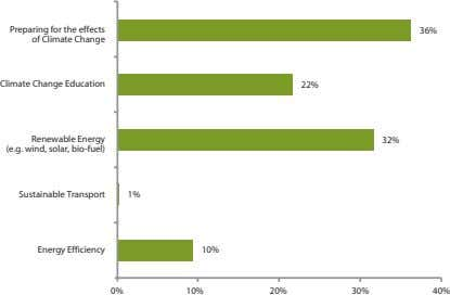 Preparing for the effects of Climate Change 36% Climate Change Education 22% Renewable Energy (e.g.