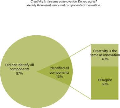 Creativity is the same as innovation. Do you agree? Identify three most important components of