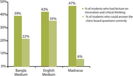 50% 47% 42% % of students who had lecture on innovation and critical thinking 39%