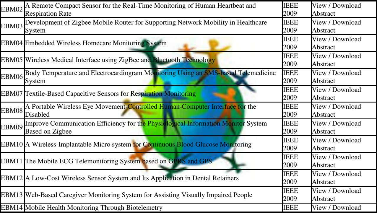 A Remote Compact Sensor for the Real-Time Monitoring of Human Heartbeat and IEEE View /