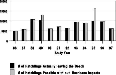 may journey. Buck Island Reef National Monument will con- Figure 4.- Number of Hawksbill Hachlings per