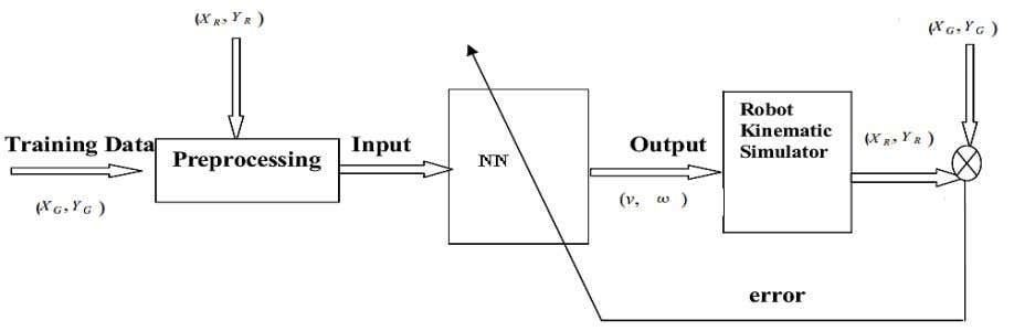 30 Recurrent Neural Networks and Soft Computing Fig. 3. A typical closed loop Block diagram for