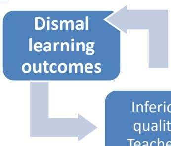 Dismal learning outcomes