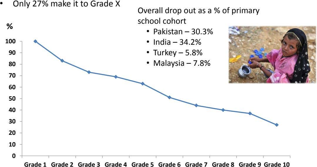 • Only 27% make it to Grade X Overall drop out as a % of