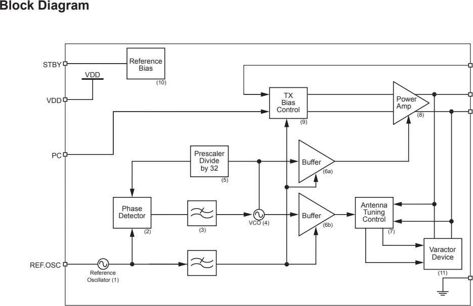 Block Diagram Reference STBY Bias VDD (10) TX Power VDD Bias Amp Control (8) (9)