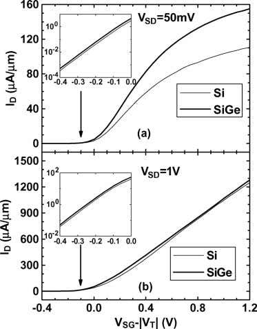 CRUPI et al. : BURIED SILICON-GERMANIUM P MOSFET S Fig. 2. Measured drain current versus gate