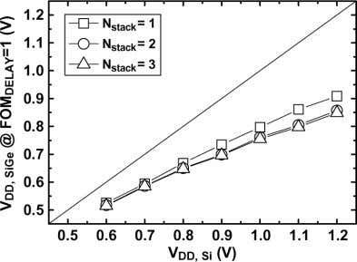 INTEGRATION (VLSI) SYSTEMS, VOL. 20, NO. 8, AUGUST 2012 Fig. 5. Supply voltage of SiGe pMOSFETs