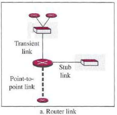 link should define the address of the router at the end of the point-to-point line and