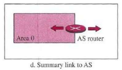 and describe the path to the AS Boundary Router (ASBR). This is also done by an