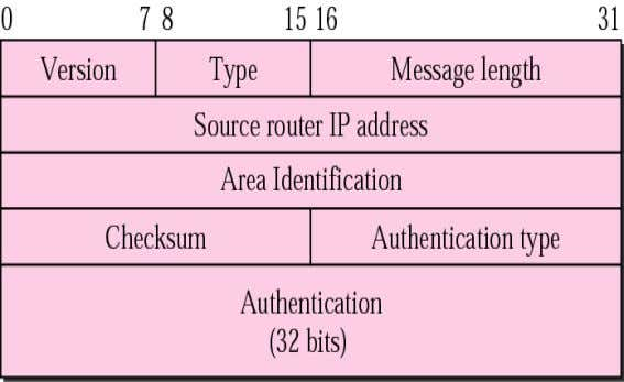 malicious entities to send OSPF messages to a router. O S P F c o m