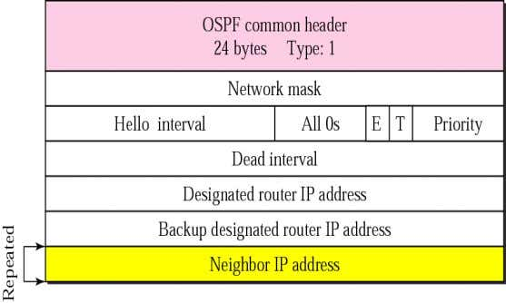 to allow a newly joined router to acquire the full LSDB. Hello packet (Type 1 OSPF