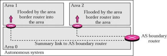 outside the area. External link LSA (fifth kind of LSA ) Summary link to AS boundary
