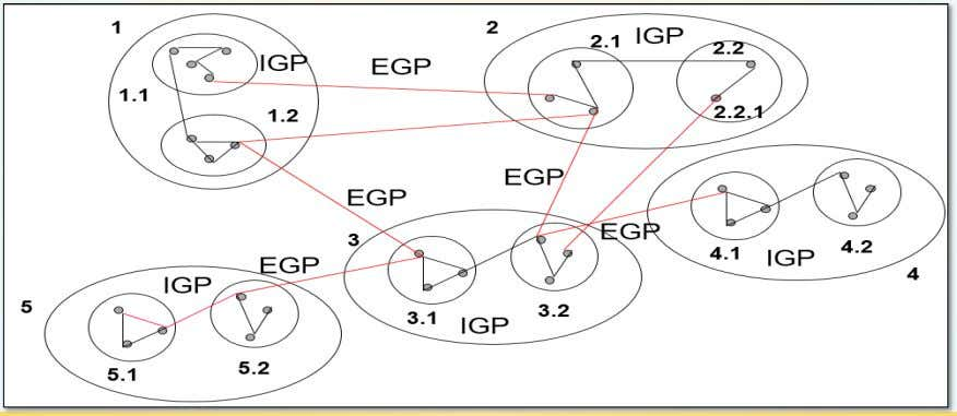 routing protocols (intradomain, eBGP, and iBGP), but other routers are running two protocols (intradomain and iBGP).