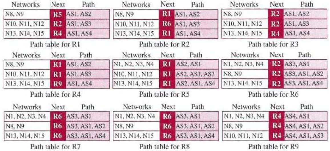 38  Router R1 now knows that any packet destined for networks N8 or N9