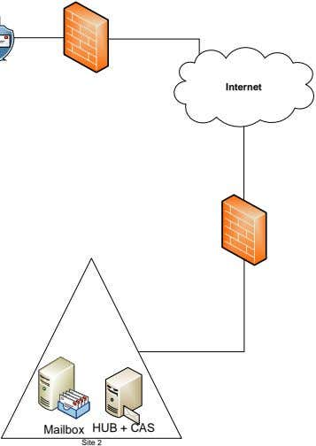 Internet HUB + C AS Mailbox Site 2