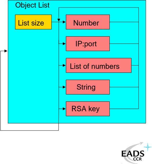 Object List List size Number IP:port List of numbers String RSA key