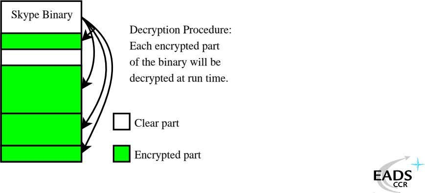 Skype Binary Decryption Procedure: Each encrypted part of the binary will be decrypted at run
