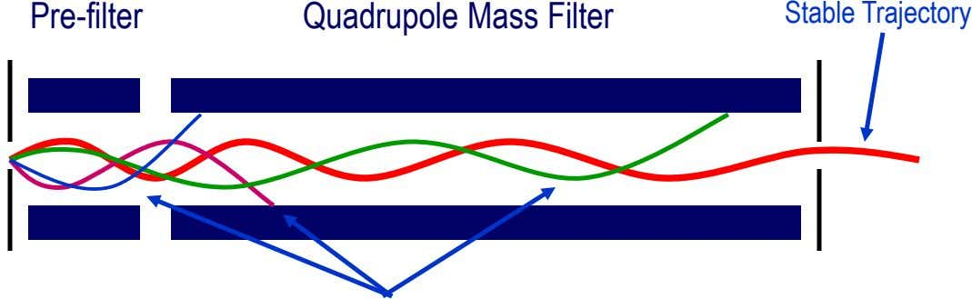 Pre-filter Quadrupole Mass Filter Stable Trajectory