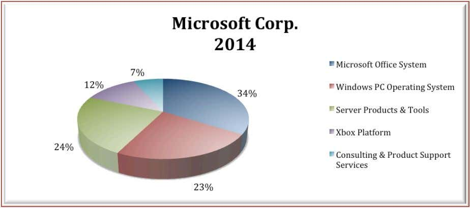 Net Sales by Operating Segments 3/12/15 Financial Analysis – Microsoft Corp. & Apple, Inc. Page 5