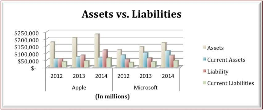 of current assets divided by current liabilities is used. Total current assets for Apple, Inc. were