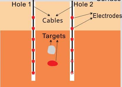 Hole 1 Hole 2 Electrodes Cables Targets