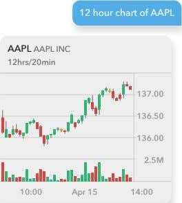 12 hour chart of AAPL AAPL AAPL INC 12hrs/20min 137.00 136.50 136.00 2.5M 10:00 Apr
